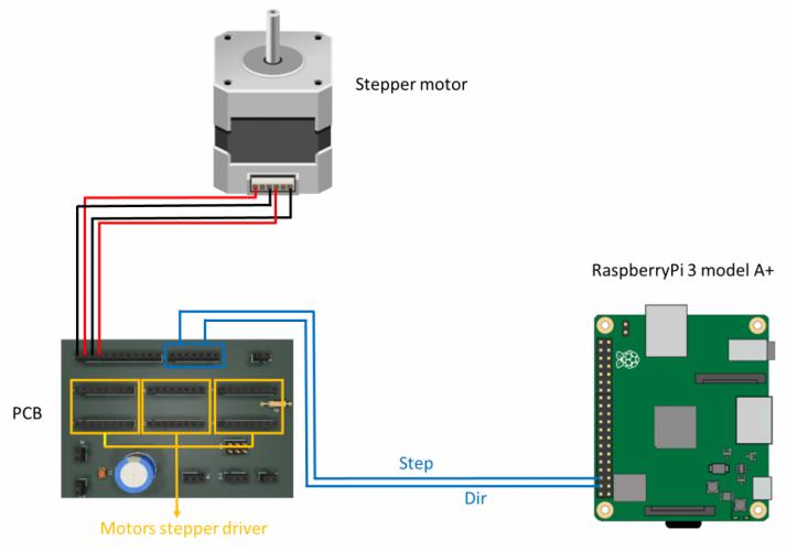 Realizzazione CNC - L'elettronica